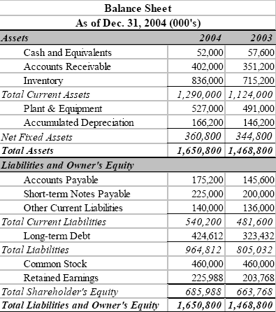 balance sheets assets liabilities equity